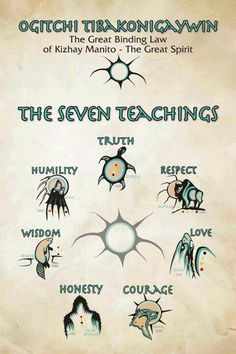 Seven teachings - no matter religious beliefs, these are great to live by! I believe the origin is Ojibwe