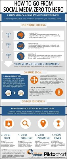 Infographic explains how to use the 3 steps of brand building and 7 Ps of social media success to drive results.