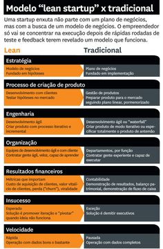 Por que o movimento lean startup muda tudo - Harvard Business Review Brasil