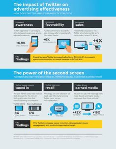 Twitter Can Help Brands Increase ROI Of TV Campaigns By 50%: Study | Fast Company | Business + Innovation