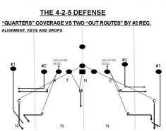 "Football: Teaching ""Quarters"" Coverage to Your Secondary Football Defense, Football Drills, Youth Football, Football Formations, Plays, Teaching, Workout, Sports, Lineman"