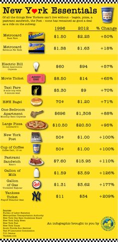 Cost of Living in New York City Infographic