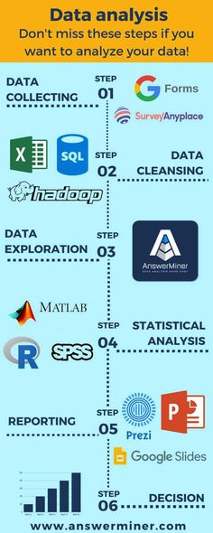 - 6 steps of Data Analysis with tool recommendation. For exploration and understa… 6 steps of Data Analysis with tool recommendation. For exploration and understanding your data the best tool is app. Computer Coding, Computer Programming, Computer Science, C Sharp Programming, Big Data, Data Science, Data Analysis Tools, Meta Analysis, Master Data Management
