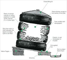 Compost bin or wormery  Use them to build a composter or wormery – just take three or four tyres and stack them together to create a simple composter. The warm environment created by the car tyres will make short work of composting kitchen waste and grass clipping. Access the compost by removing one tyre at a time from the top.