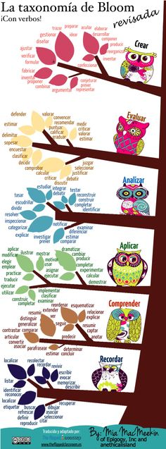 """Taxonomía de Bloom revisasada. Con verbos. De """"The Flipped Classroom"""", INTEF."""