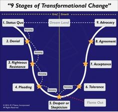 9 Stages of Transformational Change Understanding the change process, and that it's not always plain sailing, but there are better days ahead. 9 Stages of Transformational Change Change Leadership, Leadership Coaching, Leadership Development, Professional Development, Personal Development, Educational Leadership, Leadership Quotes, Educational Technology, Change Management