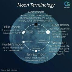 Moon Terminology