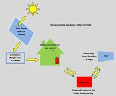 Tampa Florida Solar Electric System - Florida Green Home Consultants