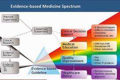 Pediatría Basada en Pruebas: Análisis DAFO de la Medicina basada en pruebas y n...