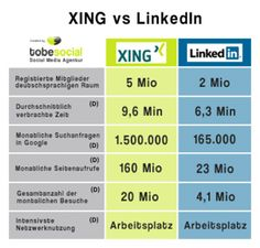 #xing #infographic D 20, Google, Infographics, Socialism, Hidden Pictures, Statistics, Office Workspace, Psychics, Infographic