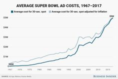 See how Super Bowl ad costs skyrocketed over the years