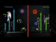 Quantum Mechanics: Properties Of Elementary Particles