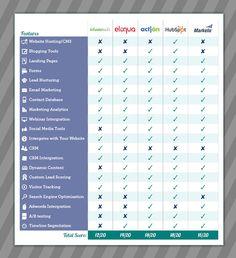 The Big Marketing Automation Vendor Comparison Marketing Automation, Email Marketing, Digital Marketing, Lead Nurturing, Data Analytics, Big Data, Search Engine Optimization, Social Media, Social Networks