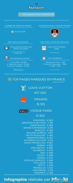 Foursquare, ça vous parle ? Cette infographie mikepointzero.com recense les entreprises française présentes sur le réseau. - infographie - www.eewee.fr