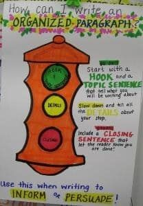 The stoplight visual can be used to help early elementary students understand and write clear paragraphs. As students are editing their work, have them read with green, yellow and red pencils in hand so they can see how their paragraphs are hooking and engaging readers. With this anchor chart, upper elementary students can try out each type of introduction to see which fits best with their writing style. To make this chart interactive, have students write their names on clothespins and pin…