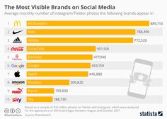 Infographic: The Most Visible Brands on Social Media Social Media Statistics, Social Media Branding, Social Media Tips, Social Media Marketing, Coca Cola, Twitter, Adidas, Marketing Digital, Google
