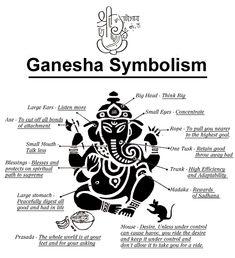 Ganesha symbolism - Ganesha, the embodiment of wisdom, in Hinduism