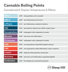 """@SteepHillLab: Temperature is everything!"" 