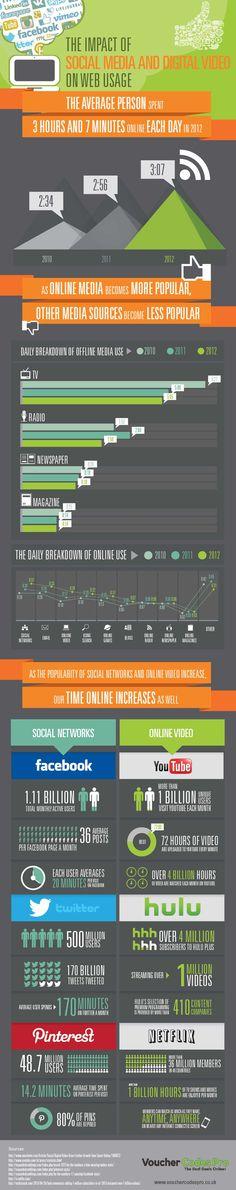 Die Infografik beschreibt die Onlinenutzung im Vergleich zur Nutzung klassischer Medien. Dabei gehen Online und Social Media als klare Sieger hervor:  http://tobesocial.de/blog/infografik-social-media-online-nutzung-print-tv-radio-digital-video-2010-2012