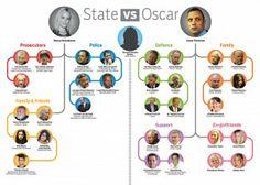 State_versus_Oscar