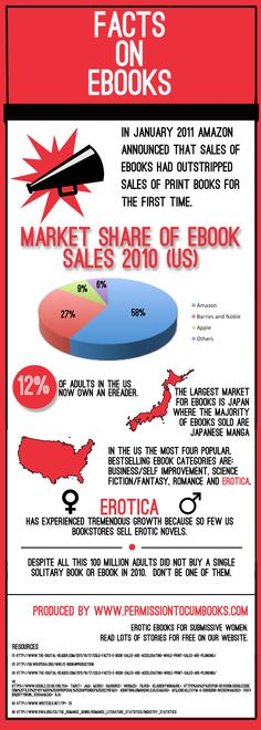 I never knew this about ebooks before... Japan is the biggest ebook martket in the world.