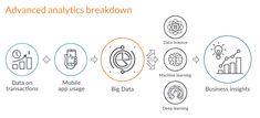 Digital transformation framework - Advanced Analytics for Banking