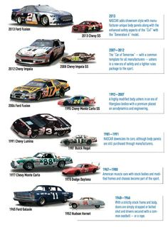 65 Year history of Nascar stock cars.