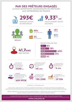 Infographie un an Unilend