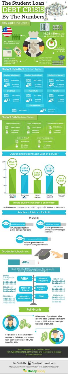 The Student Loan Debt Crisis #Infographic #Education #Finance