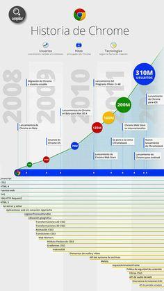 En infografía: el navegador Chrome alcanza los trescientos diez millones de usuarios en apenas cuatro años