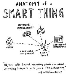 Anatomy of a smart thing by dgray_xplane, via Flickr
