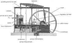La machine à vapeur de Watt