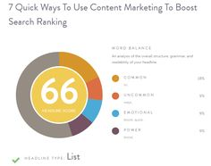 7 quick ways to use content marketing to boost search ranking—Analysis of the headline, 7 quick ways to use content marketing to boost search ranking on Coschedule Headline Analyzer. The headline has a score of 66 and a word balance of 18% common, 9% uncommon, 9% emotional and 9% power words. The type is given as List; Details>