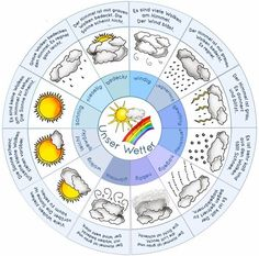 krabbelwiese: Wetter … - New Sites Primary School, Elementary Schools, Weather For Kids, Teacher Problems, German Language Learning, Christmas Math, Learn German, Teaching Materials, Science And Nature