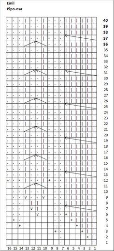 Ulla 01/11 - Ohjeet - Ida ja Emil Periodic Table, Sheet Music, Baby, Periodic Table Chart, Periotic Table, Baby Humor, Infant, Babies, Music Sheets