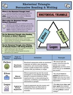 rhetorical strategies cheat sheet ap language Ap language and composition  the 2015-16 ap lang and comp diagnostic essay  rhetorical strategies cheat sheet.