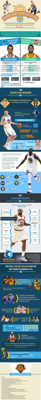 NBA 2015 - Finals Predictions Infographic