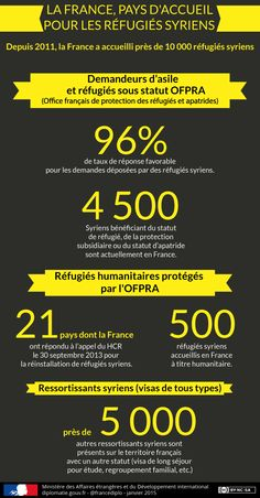 Infographie: la France, pays d'accueil des réfugiés syriens - France-Diplomatie - Ministère des Affaires étrangères et du Développement international