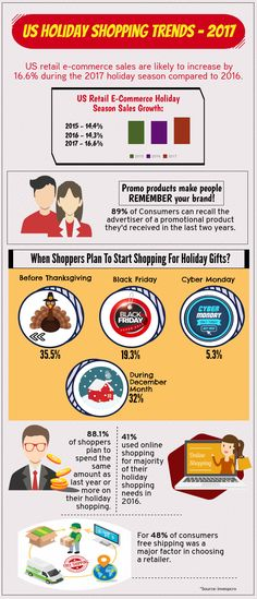 US Holiday Shopping Trends 2017- Infographics! #promotionalproduct #giveaways #holidayshopping #usatrends #infographic #blog
