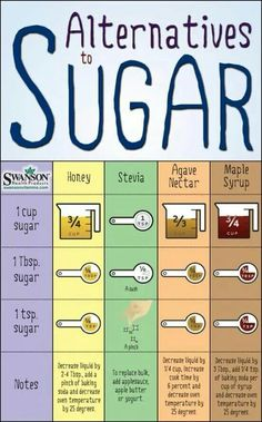 #SugarAlternatives