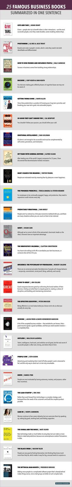 25 Famous Business Books Summarized in one Sentence http://www.businessinsider.com/famous-business-book-summaries-2014-5