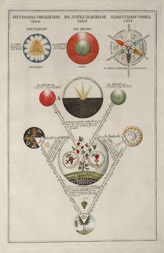 From the first set to light -- Geheime Figuren der Rosenkreuzer, 1785 -1788 – 3 principles from Corpus Hermeticum & Asclepius