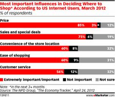 Although some consumers still want to see consistent multichannel pricing, the protracted economic slump has created legions of price-sensitive consumers whose purchase decisions are deeply influenced by price. The importance of price is evident from a March 2012 NPD Group survey. It showed that price and sales and special deals were by far the primary influences in deciding where online consumers shopped.
