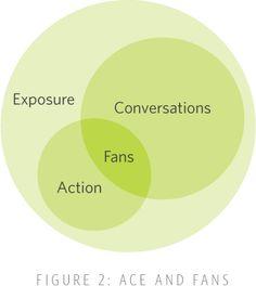 Building a commercial framework for social media engagement: a four step process