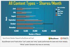 Pesquisas americanas revelam quais conteúdos as pessoas mais compartilham