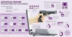 Así está el Fraude #Financiero en #Colombia