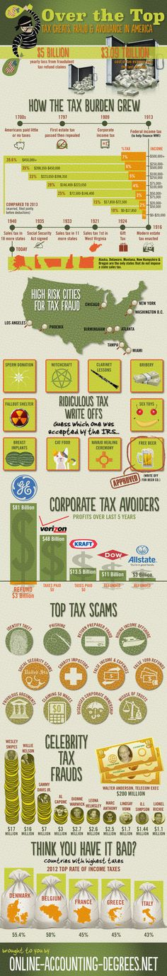 Over the Top: Tax Cheats, Fraud and Avoidance in America