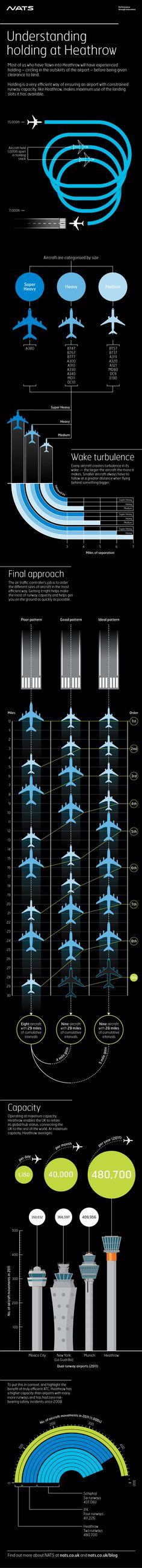 """Why do aircraft hold at #Heathrow #Airport? There is a reason behind being """"held"""" this infographic provides you with more information."""