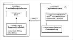 Example for the definition and usage of a simplified profile for organisation modelling purposes. Activity Diagram, Definitions, Profile, Activities, Organization, Finance, User Profile