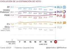 Sánchez empata en escaños con Iglesias pero sigue dos puntos por detrás en voto estimado